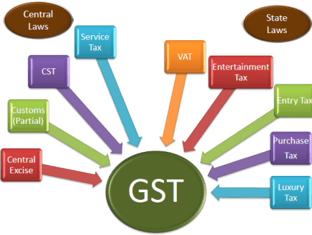 Image result for About GST