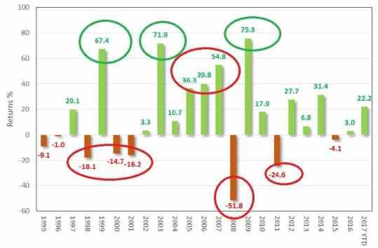 equity investing marathon