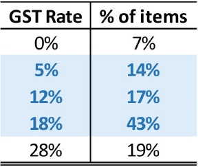 GST impact investmets