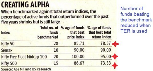 total return index benchmark