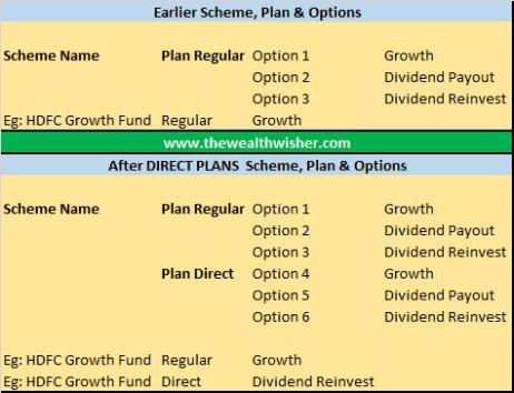 direct plan mutual funds