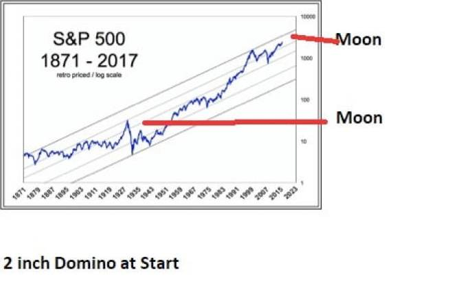 domino effect investments
