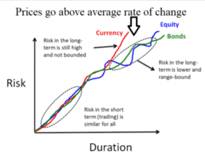 risk bitcoin cryptocurrency