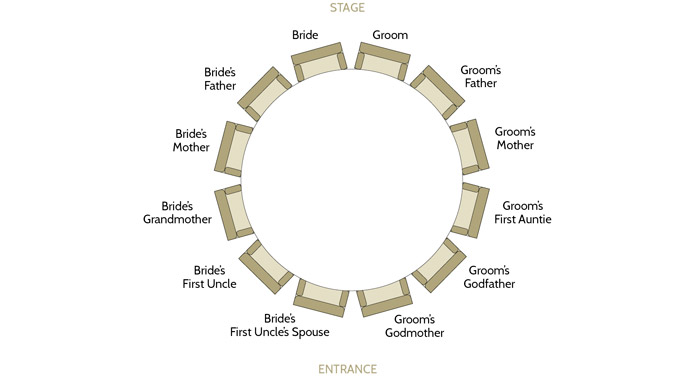 Wedding Table And Seating Arrangements. www.theweddingnotebook.com