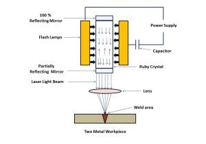 Laser Beam Welding  Equipment, Principle, Working with