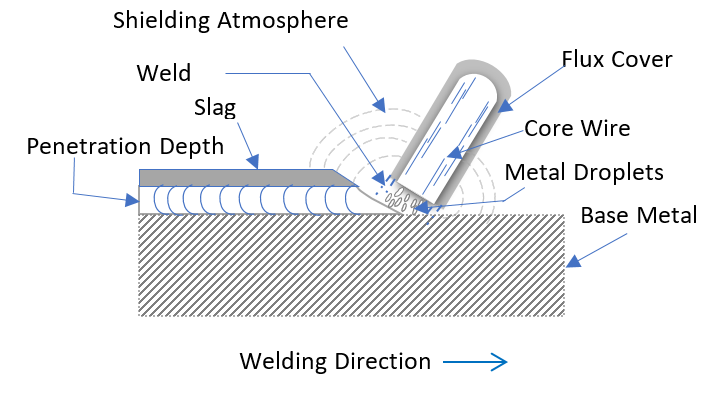 Electrode selection in the welding process