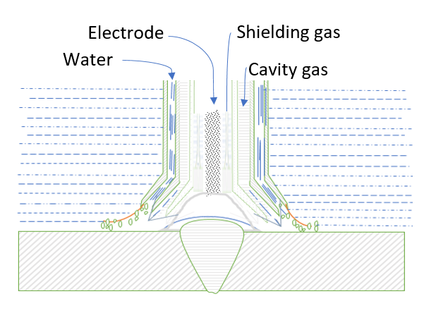 Underwater Welding Processes - Weld World | Hyperbaric Welding Diagram |  | Weld World