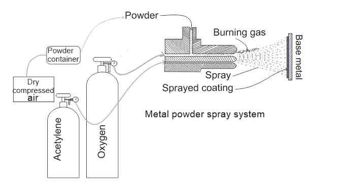 Flame spraying