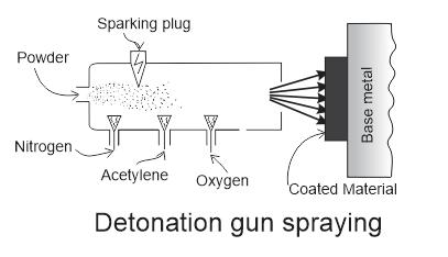 Detonation gun spraying