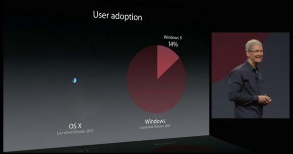 Windows vs OS X