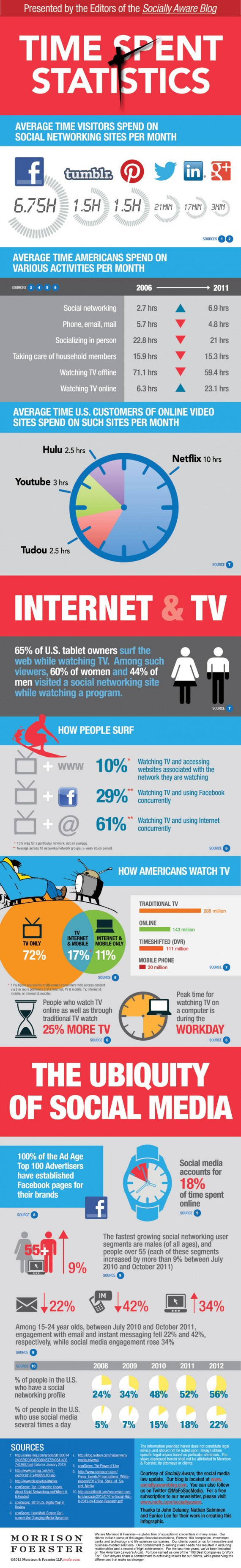 How much time do you spend using social media? [Infographic] - The ...