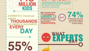 Kids Safety on Facebook is No Minor Issue [Infographic] - The ...