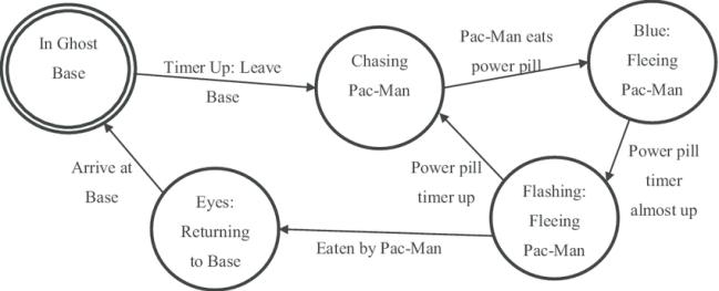 I.A: pacman ghost FSM