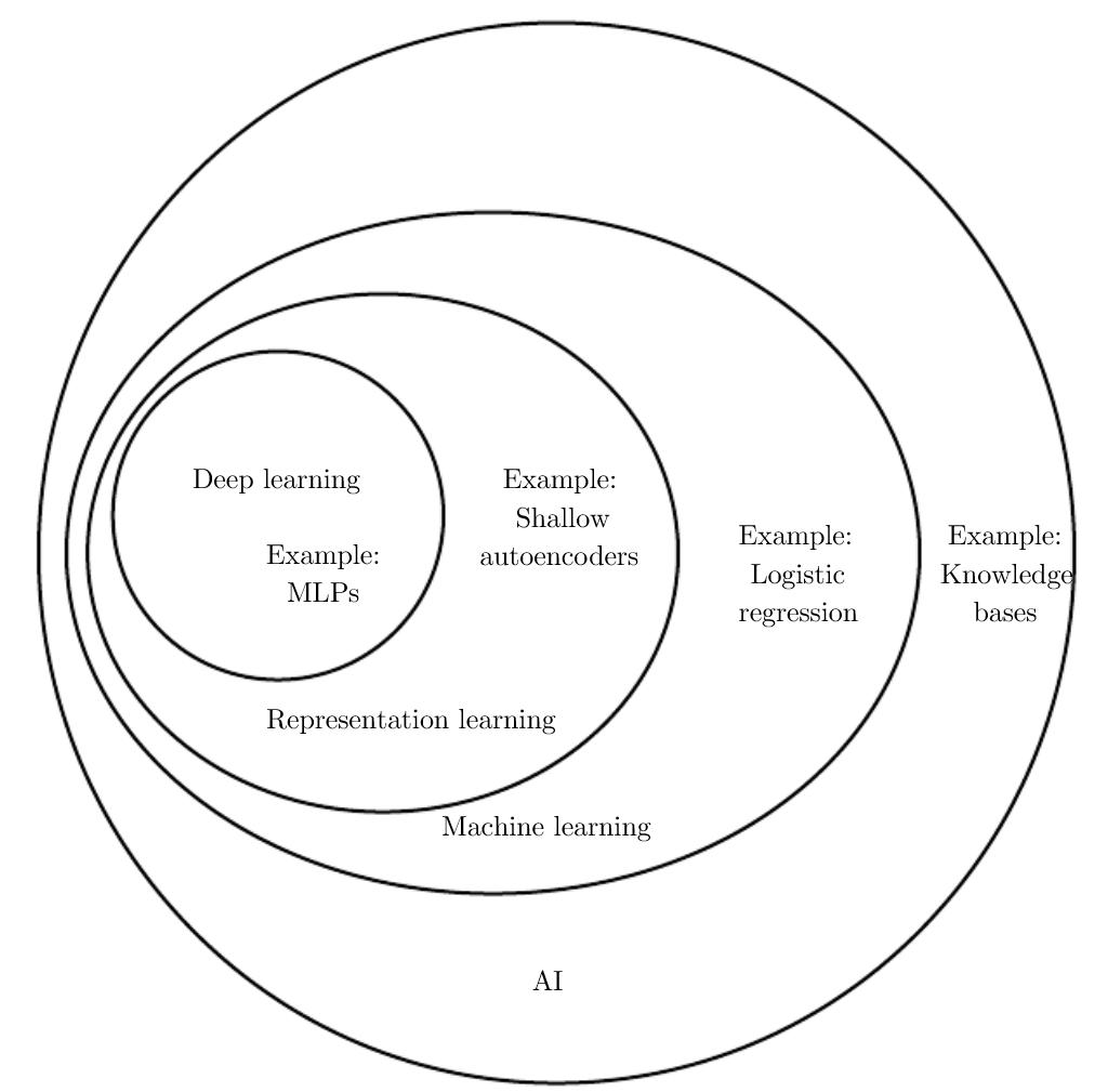 suddivisione intelligenza artificiale