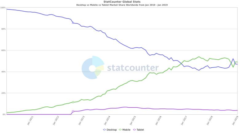 effetto delle piattaforme sul paesaggio di Internet