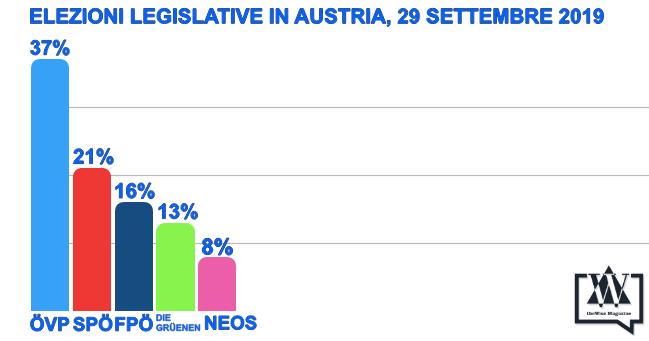 elezioni austria