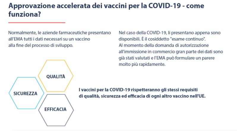 Infografica sul vaccino contro il COVID-19