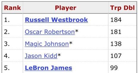 Classifica all time di triple doppie. Mister Tripla Doppia: Weestbrook davanti ad Oscar Robertson.