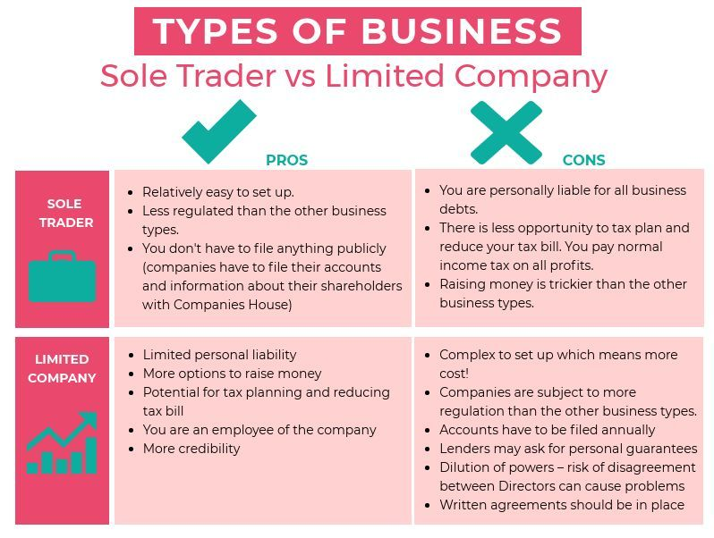 Sole Trader or Limited Company, Which is Right for You?