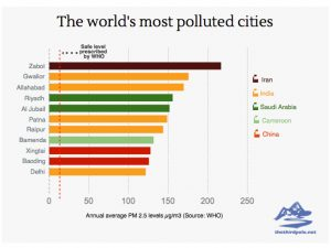 Most polluted Global Cities