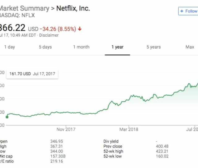 Netflixs Stock Was Hit Hard After It Posted Its Q Earnings Via Google