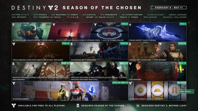destiny 2 season of the chosen roadmap