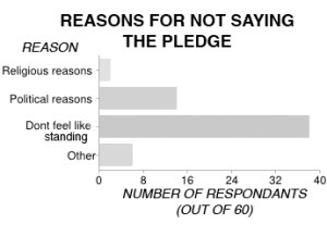 A majority of students abstain from the pledge because they don't feel like standing.