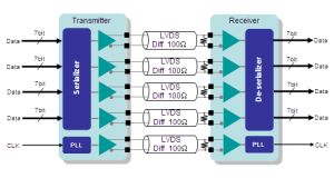 LVDS (SerDes)|Products|THine ElectronicsMixed Signal LSI