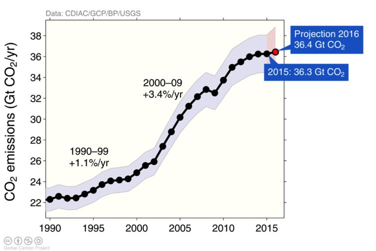 carbon output