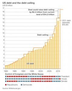 US debt history
