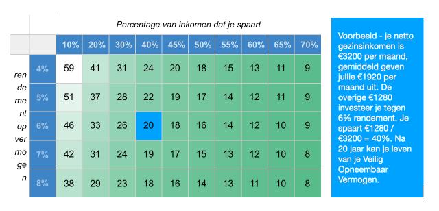 Zo snel ben je Financieel Onafhankelijk, uitgaande van een 4% safe withdrawal rate (opneem ratio)