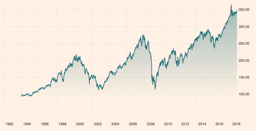 Beleggen met kleine bedragen: het resultaat van de All World index sinds 1994