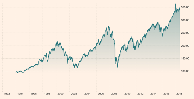 Beginnen met beleggen doe je nu. Op de lange termijn zijn we tot nog toe altijd omhoog gegaan.