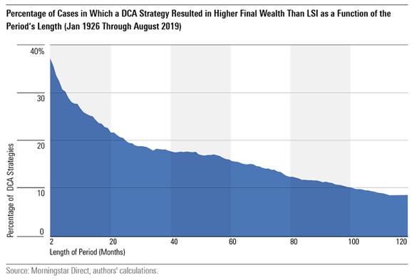 Een groot bedrag beleggen - de kans dat gespreid inleggen meer rendement oplevert dan in één keer inleggen is bij 2 maanden 36% en bij 120 maanden 8%.