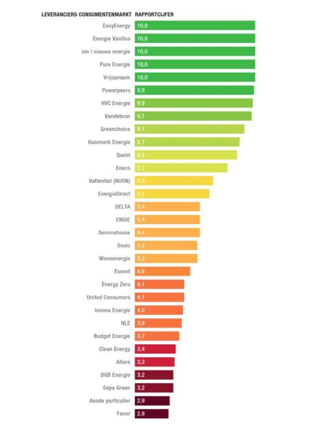 Overstappen van energieleverancier? Check de Stroomranking van Natuur en Milieu.