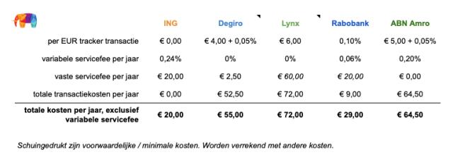 Kostenoverzicht van online brokers voor ETF beleggen, exclusief de variabele servicefee.