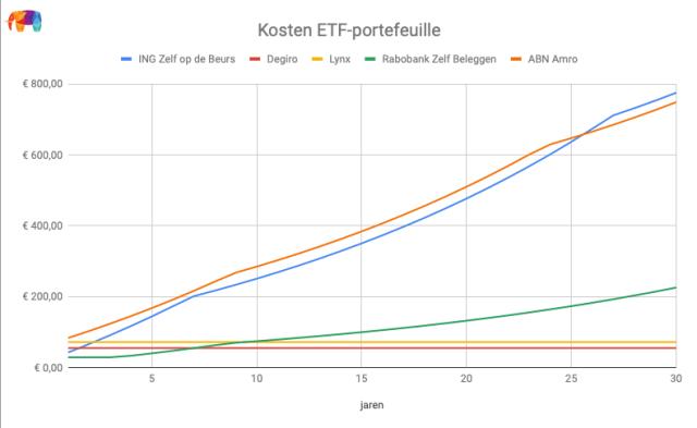 De totale jaarlijkse kosten voor een ETF-portefeuille per broker.