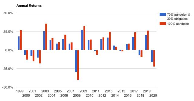 Het effect van beleggen in obligaties: minder hoge pieken en minder diepe dalen.