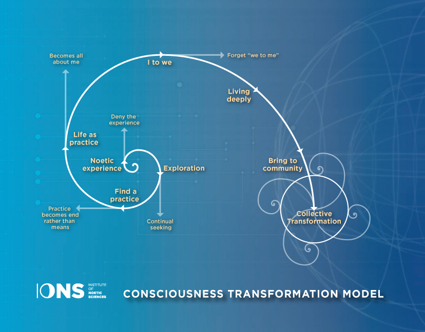 IONS Consciousness Tranformation Model