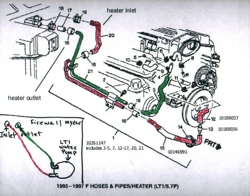 Lt1 Radiator Hose Diagram – Periodic & Diagrams Science