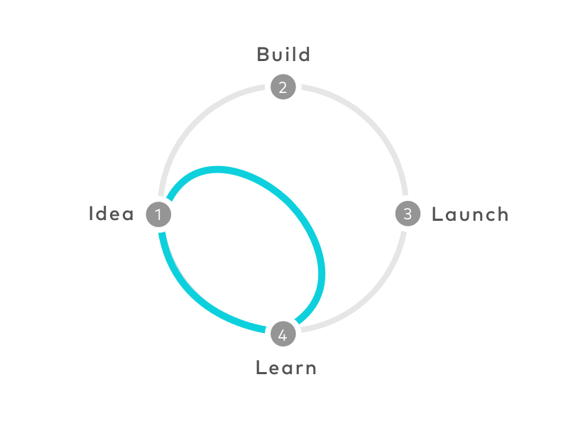 organisatie design sprint