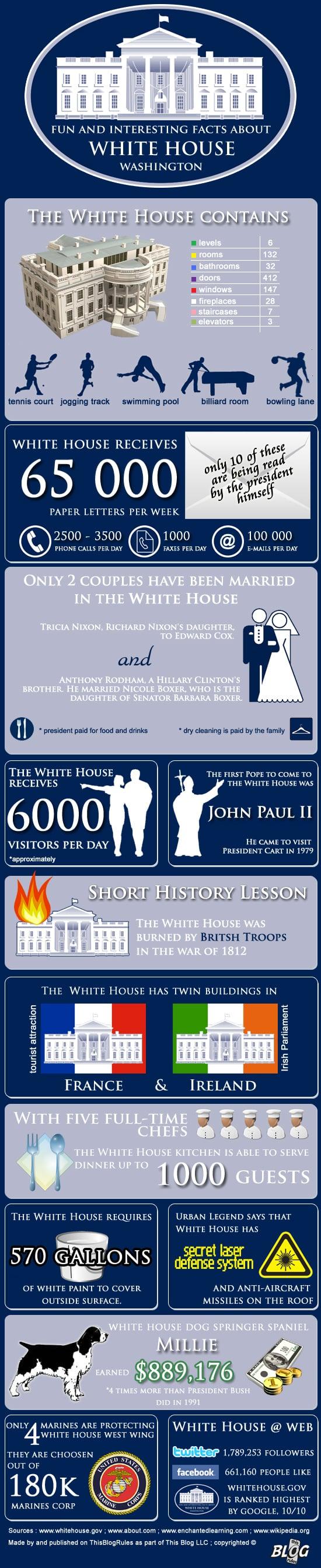 whitehouseinfographic