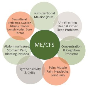 Chronic-Fatigue-Syndrome-M.E.