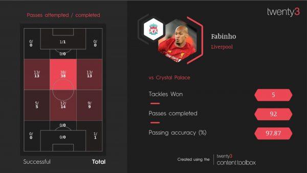 Fabinho Crystal Palace Twenty3 stats