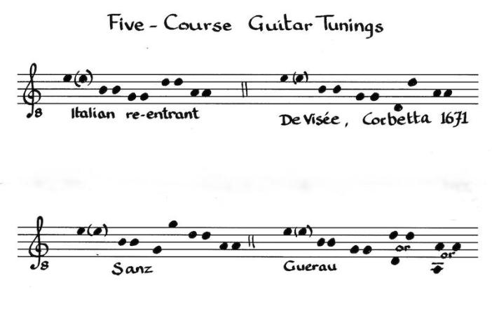 Five course guitar tunings