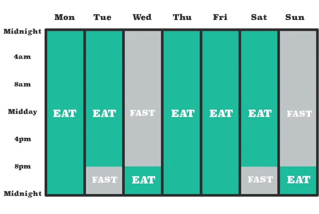 5:2 Intermittent Fasting Diet