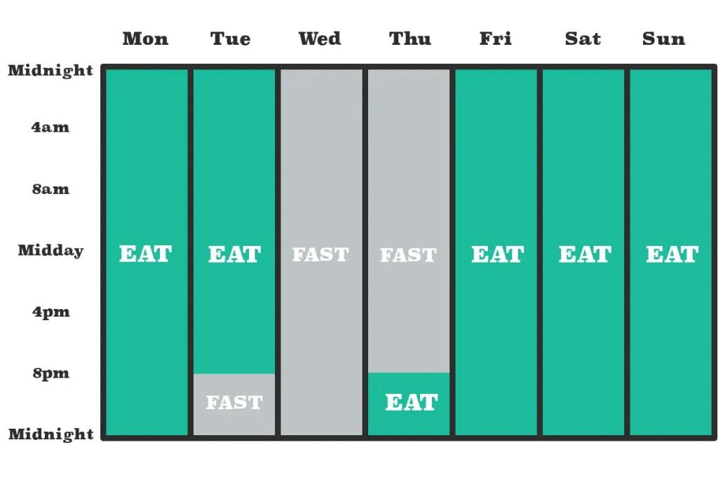 Eat Stop Eat Method