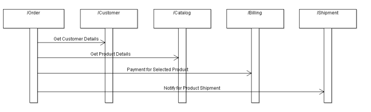 SequenceDiagram