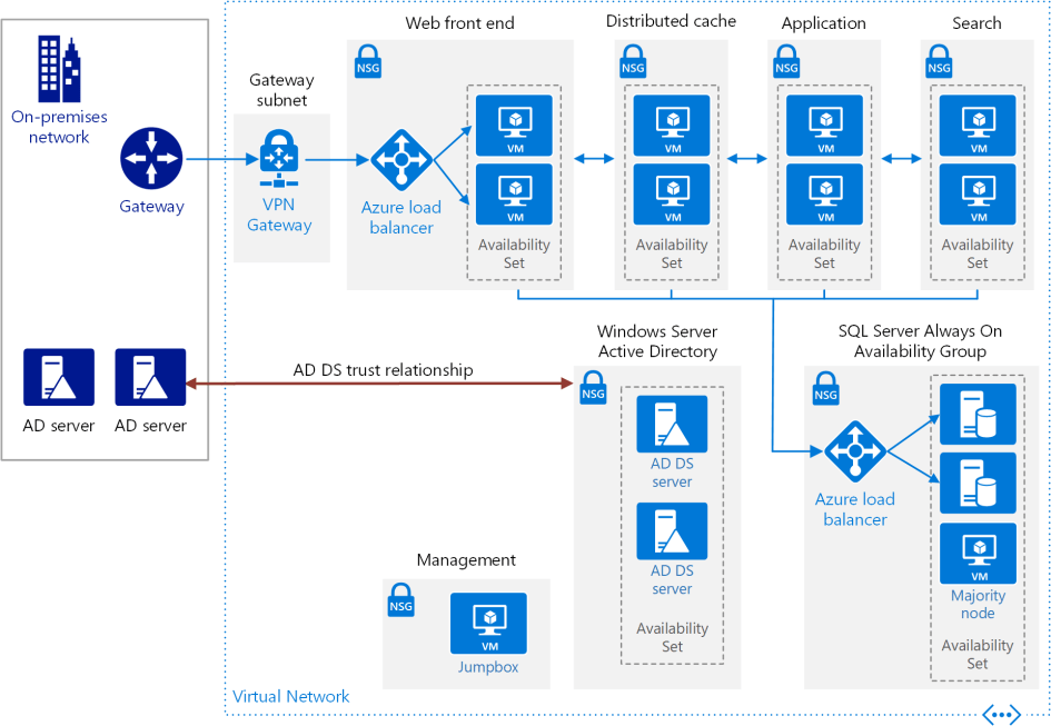 https://docs.microsoft.com/de-de/azure/architecture/reference-architectures/sharepoint/images/sharepoint-ha.png