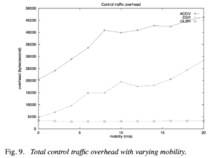 "Control Traffic Overhead, from ""Comparative study of routing protocols for mobile ad-hoc networks"""